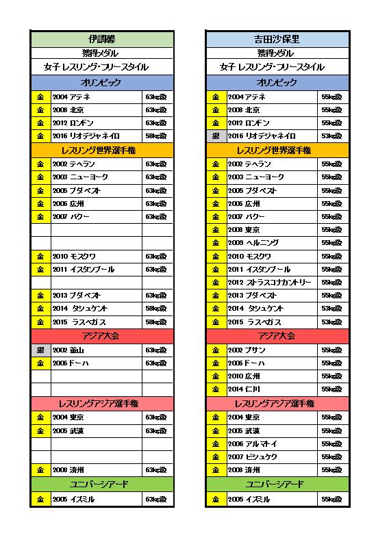伊調馨vs吉田沙保里 メダル比較